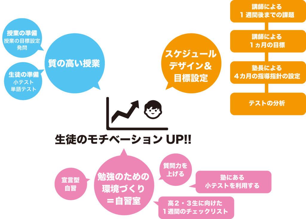 勝田塾の指導イメージ